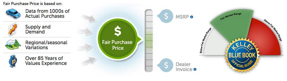 Fair Price Chart