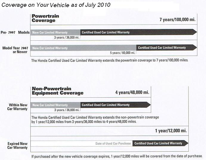 Certified Used Warranty Honda-Fisher Honda-Boulder Colorado