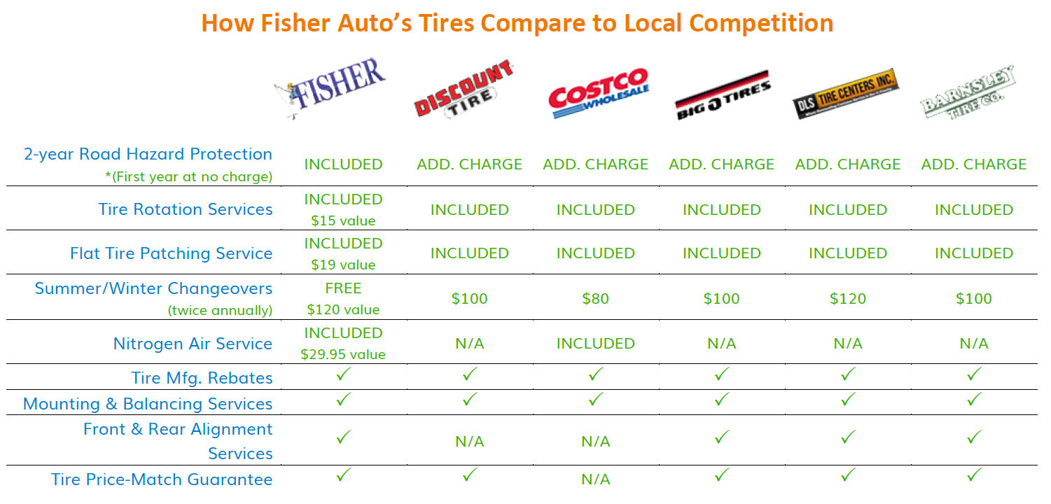 Tire Price Guarantee Boulder Co Honda Dealer Fisher Honda