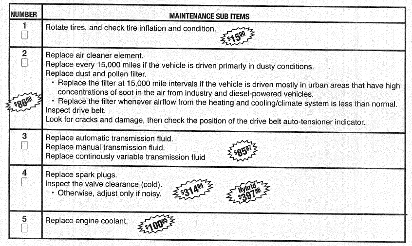 2006 honda civic maintenance schedule fisher honda for Honda financial account management