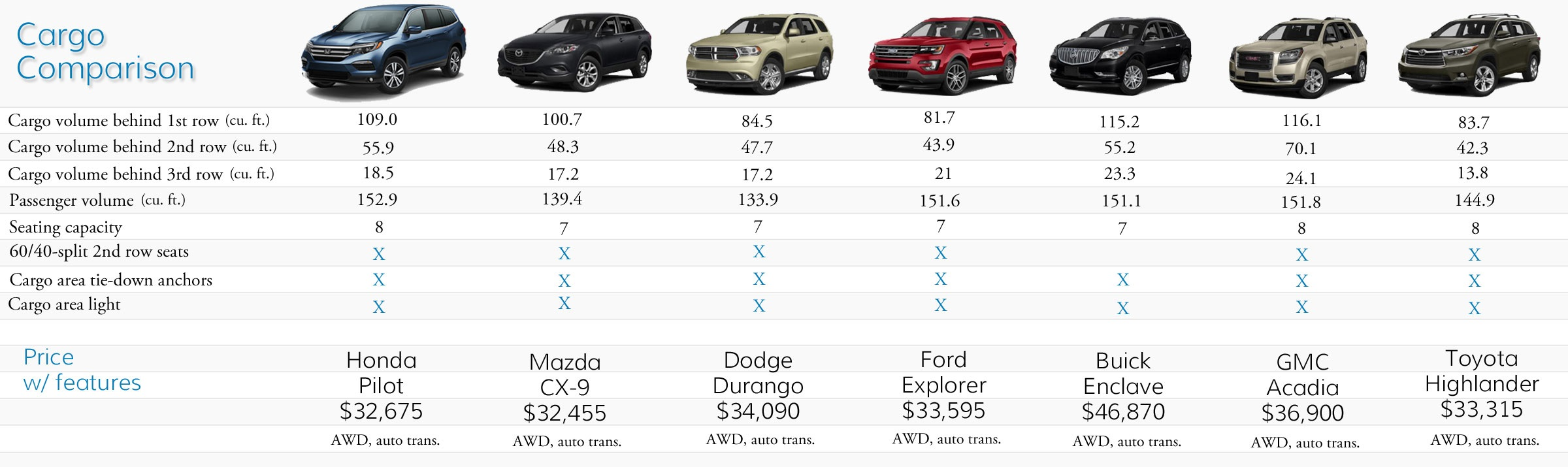 2016 Honda Pilot Cargo Comparison To 3 Row Suvs Fisher Honda