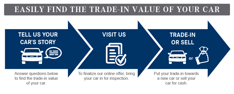 Value_Your_Trade