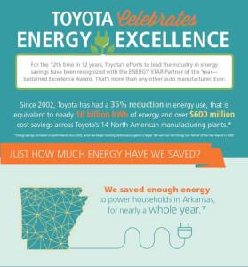 Toyota Energy